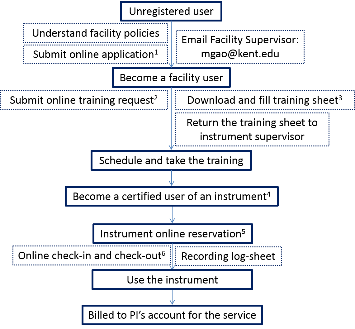 Advanced Materials And Liquid Crystal Institute Kent State University Process Flow Diagram Training Chart